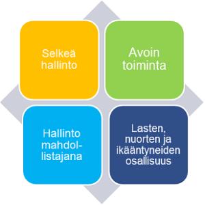 Toimintaohjelman aihealueet